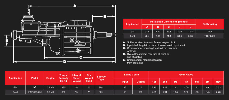 Australian    Transmission    Components  Gearbox Parts and